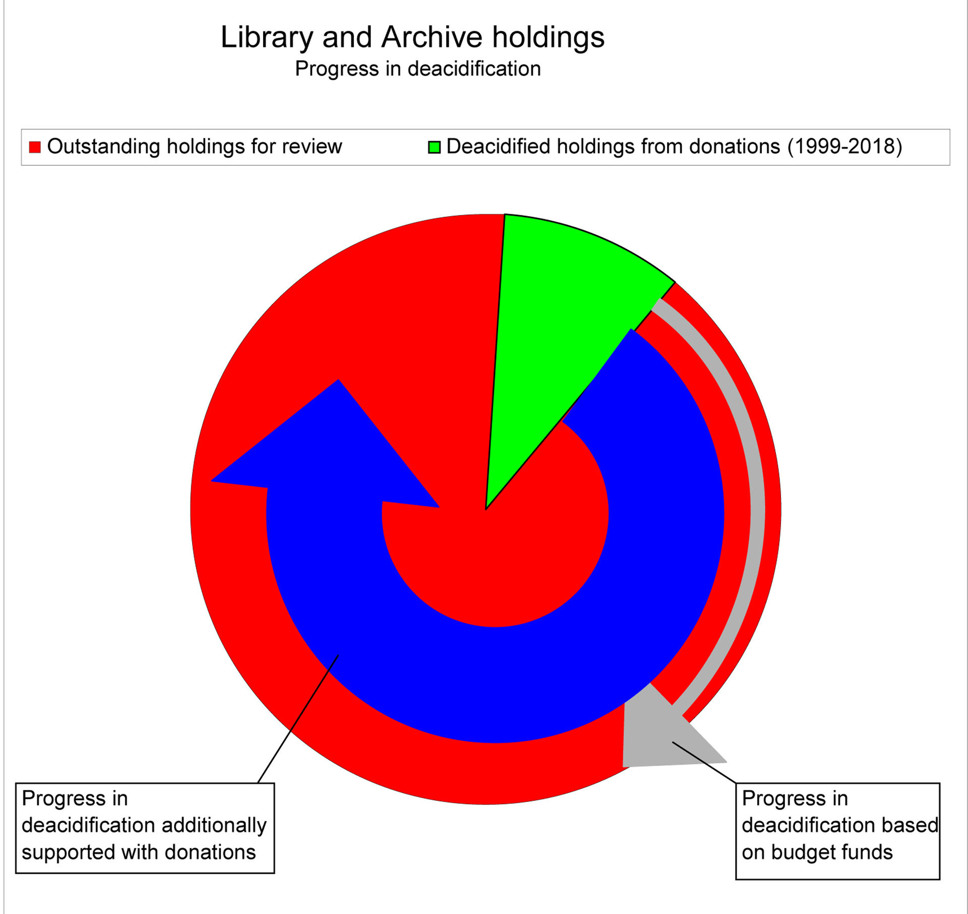 Library and Archive holdings. Progress in deacidification.